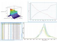 Process Monitoring of Polymers